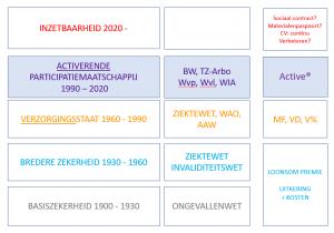 Herman_Evers_ontwikkelingen_sociale_zekerheid